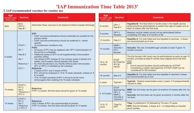 Source- Indian Academy of Pediatricians. http://www.iapindia.org/IMM%20Schedule.pdf